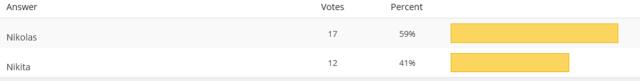 9 vote results